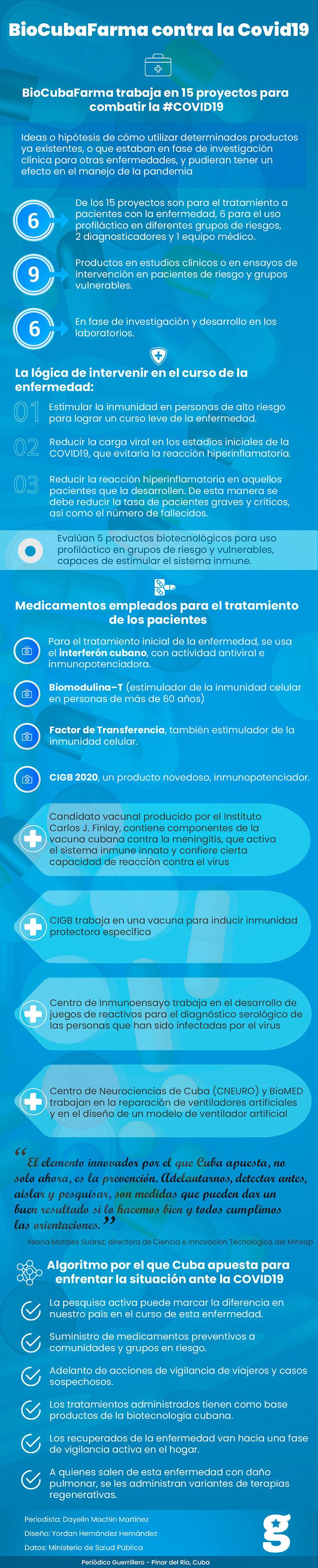 Biocubafarma contra la Covid-19