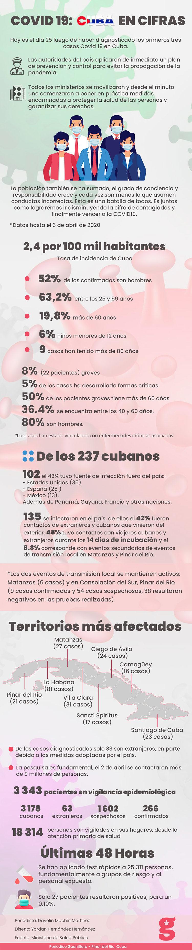 COVID 19: Cuba en cifras
