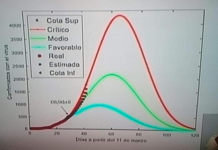 curva de contagios