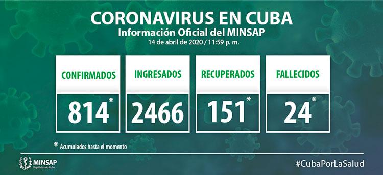 Coronavirus en Cuba - 15 de abril de 2020