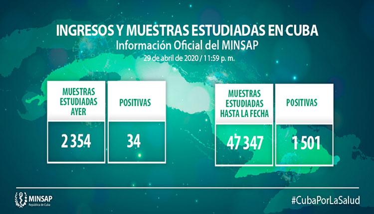 Cuba confirma 34 nuevos casos de COVID-19, para un total de mil 501 en el país