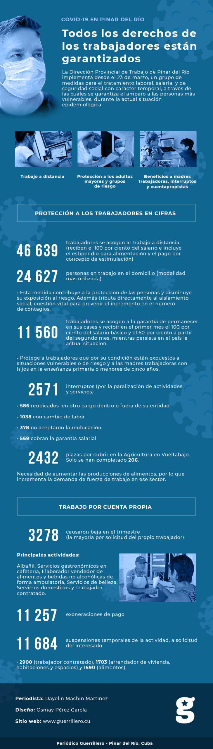 Infografía: Covid19 en Pinar del Río, todos los derechos de los trabajadores están garantizados