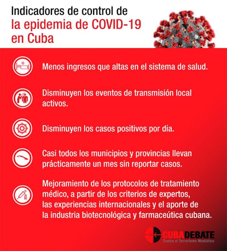 Indicadores de control de la COVID-19