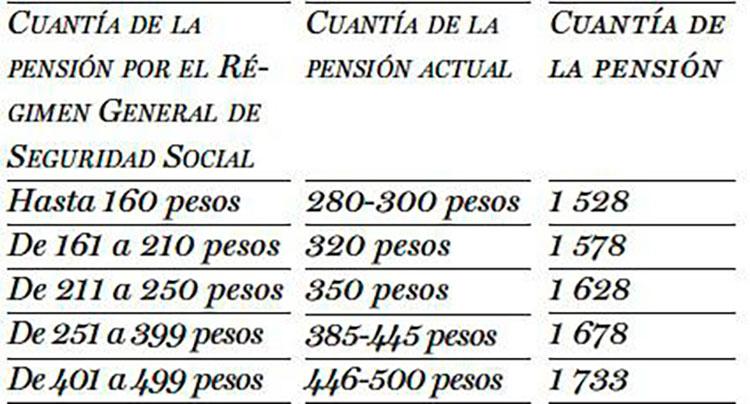 Cuantía de pensiones en Cuba