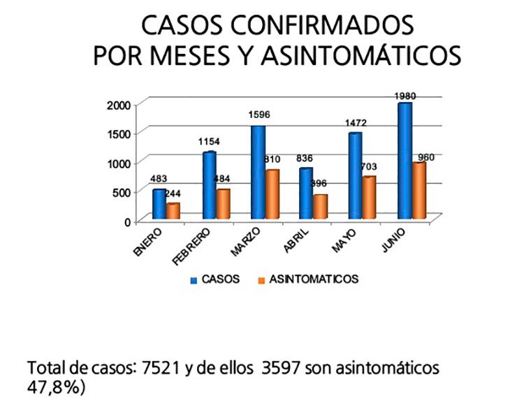 Cifras de confirmados en Pinar del Río desde enero hasta hace 15 días. / Fuente: Dirección Provincial de Salud